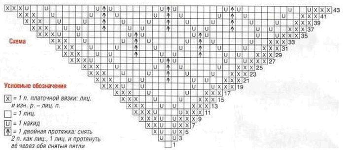 Вязание ажурной косынки и платка спицами по схеме с описанием.